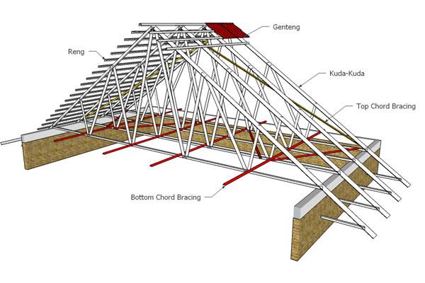 desain konstruksi baja ringan atap
